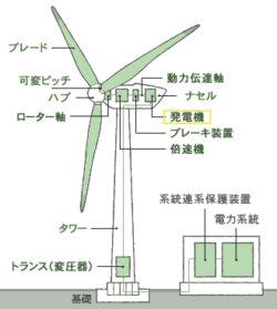 風力発電の仕組み